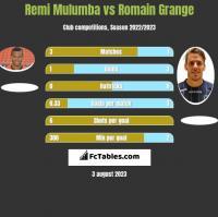 Remi Mulumba vs Romain Grange h2h player stats