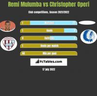 Remi Mulumba vs Christopher Operi h2h player stats