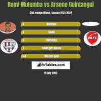 Remi Mulumba vs Arsene Guintangui h2h player stats