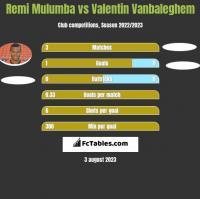 Remi Mulumba vs Valentin Vanbaleghem h2h player stats