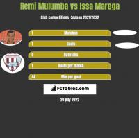 Remi Mulumba vs Issa Marega h2h player stats
