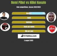 Remi Pillot vs Hillel Konate h2h player stats