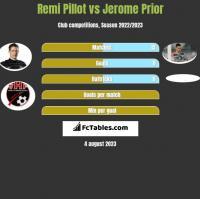 Remi Pillot vs Jerome Prior h2h player stats