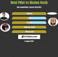 Remi Pillot vs Nicolas Kocik h2h player stats