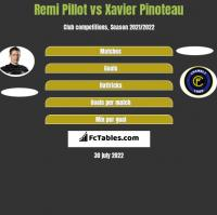 Remi Pillot vs Xavier Pinoteau h2h player stats
