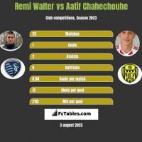 Remi Walter vs Aatif Chahechouhe h2h player stats