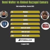 Remi Walter vs Abdoul Razzagui Camara h2h player stats