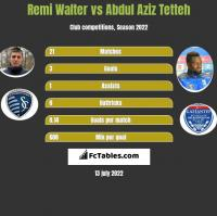 Remi Walter vs Abdul Aziz Tetteh h2h player stats