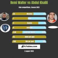 Remi Walter vs Abdul Khalili h2h player stats