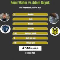 Remi Walter vs Adem Buyuk h2h player stats