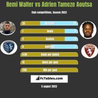 Remi Walter vs Adrien Tameze Aoutsa h2h player stats
