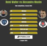 Remi Walter vs Alexandru Maxim h2h player stats