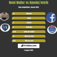 Remi Walter vs Amedej Vetrih h2h player stats