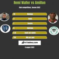 Remi Walter vs Amilton h2h player stats