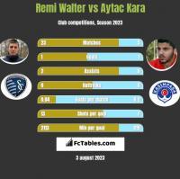 Remi Walter vs Aytac Kara h2h player stats