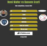 Remi Walter vs Bassem Srarfi h2h player stats