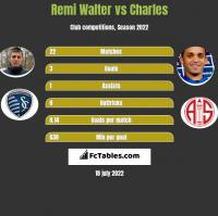 Remi Walter vs Charles h2h player stats
