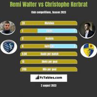 Remi Walter vs Christophe Kerbrat h2h player stats