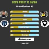 Remi Walter vs Danilo h2h player stats