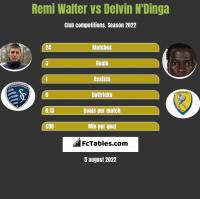 Remi Walter vs Delvin N'Dinga h2h player stats
