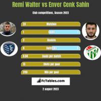 Remi Walter vs Enver Cenk Sahin h2h player stats