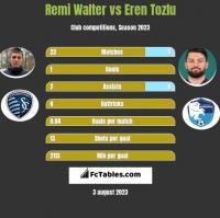 Remi Walter vs Eren Tozlu h2h player stats