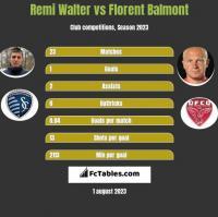 Remi Walter vs Florent Balmont h2h player stats