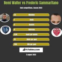 Remi Walter vs Frederic Sammaritano h2h player stats