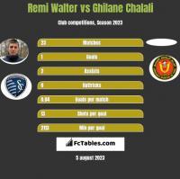 Remi Walter vs Ghilane Chalali h2h player stats