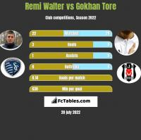 Remi Walter vs Gokhan Tore h2h player stats