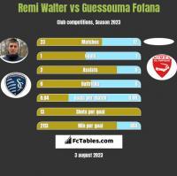 Remi Walter vs Guessouma Fofana h2h player stats