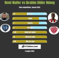 Remi Walter vs Ibrahim Didier Ndong h2h player stats