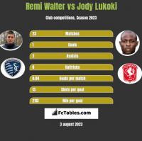 Remi Walter vs Jody Lukoki h2h player stats