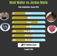 Remi Walter vs Jordan Marie h2h player stats