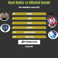 Remi Walter vs Mitchell Donald h2h player stats