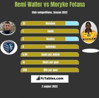 Remi Walter vs Moryke Fofana h2h player stats