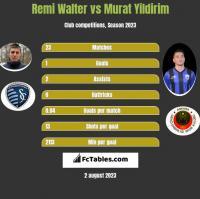 Remi Walter vs Murat Yildirim h2h player stats