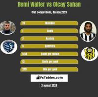 Remi Walter vs Olcay Sahan h2h player stats