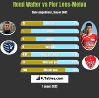Remi Walter vs Pier Lees-Melou h2h player stats