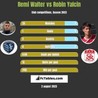 Remi Walter vs Robin Yalcin h2h player stats