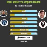 Remi Walter vs Stephen Mallan h2h player stats
