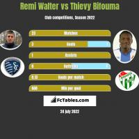 Remi Walter vs Thievy Bifouma h2h player stats