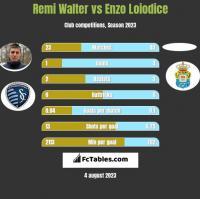 Remi Walter vs Enzo Loiodice h2h player stats