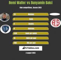 Remi Walter vs Bunyamin Balci h2h player stats