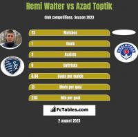 Remi Walter vs Azad Toptik h2h player stats