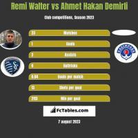 Remi Walter vs Ahmet Hakan Demirli h2h player stats