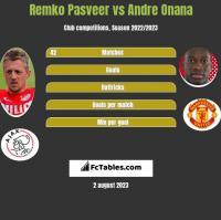 Remko Pasveer vs Andre Onana h2h player stats