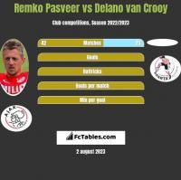 Remko Pasveer vs Delano van Crooy h2h player stats