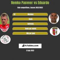 Remko Pasveer vs Eduardo h2h player stats
