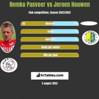 Remko Pasveer vs Jeroen Houwen h2h player stats